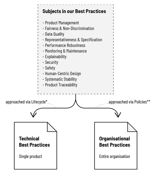 File:FBPML subjects and best practices.png